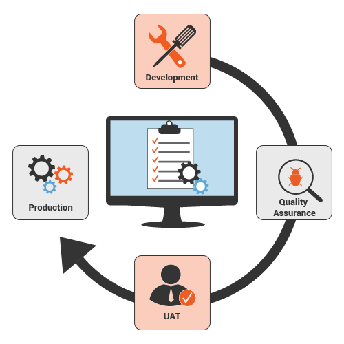 User Acceptance Testing (UAT) in Agile practices